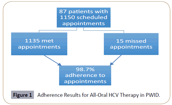 hepatitis-All-Oral-HCV-Therapy-PWID